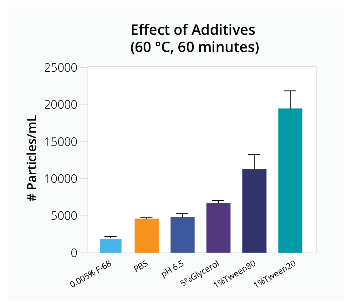AAV vector stability after the additional of different additives