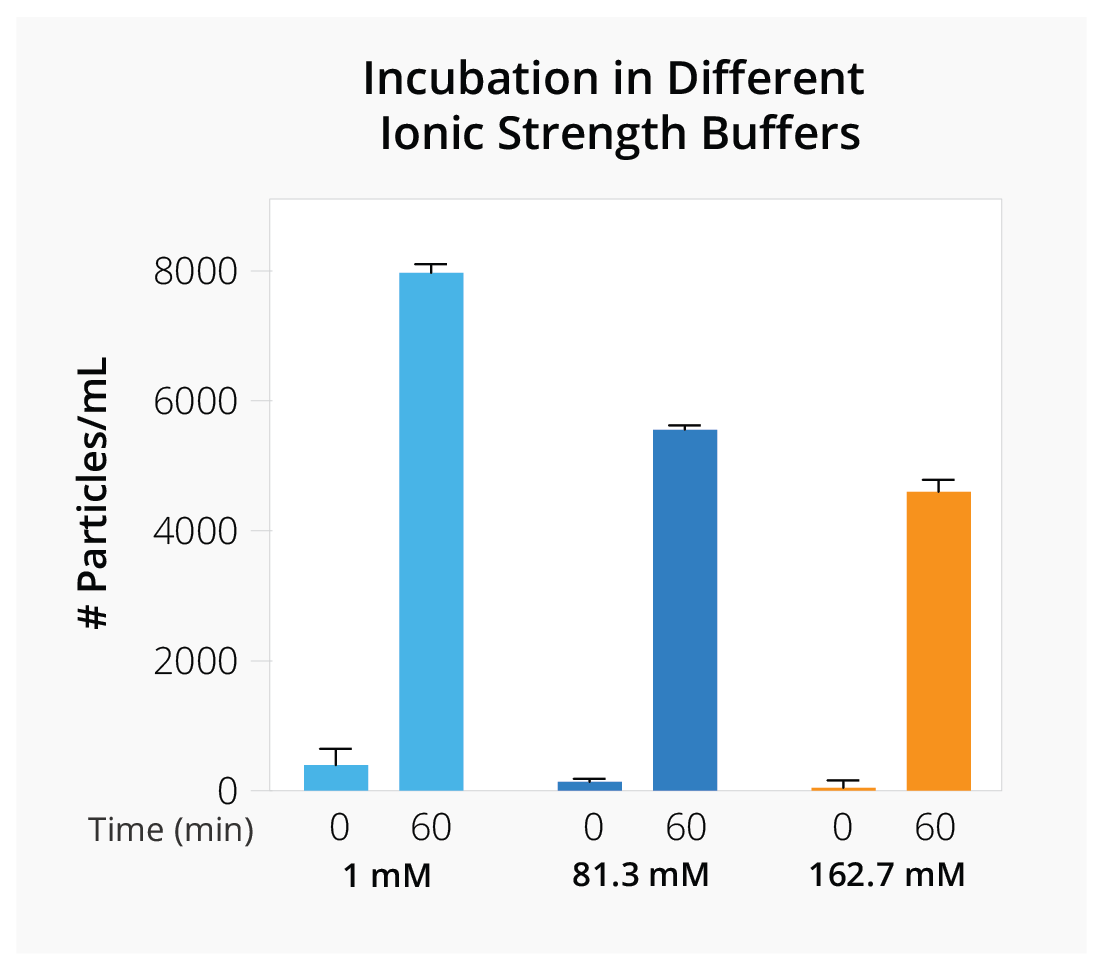 AAV vector stability under different ionic strength conditions