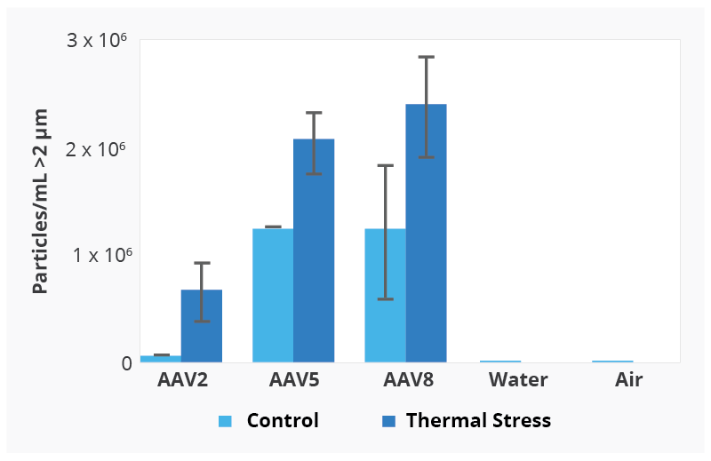 Quantitate aggregate formation in thermally stressed AAV2, AAV5, and AAV8 samples.