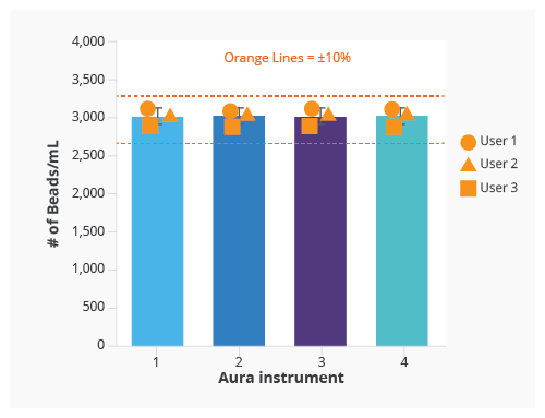 Reproducible aggregate analysis with the Aura instrument